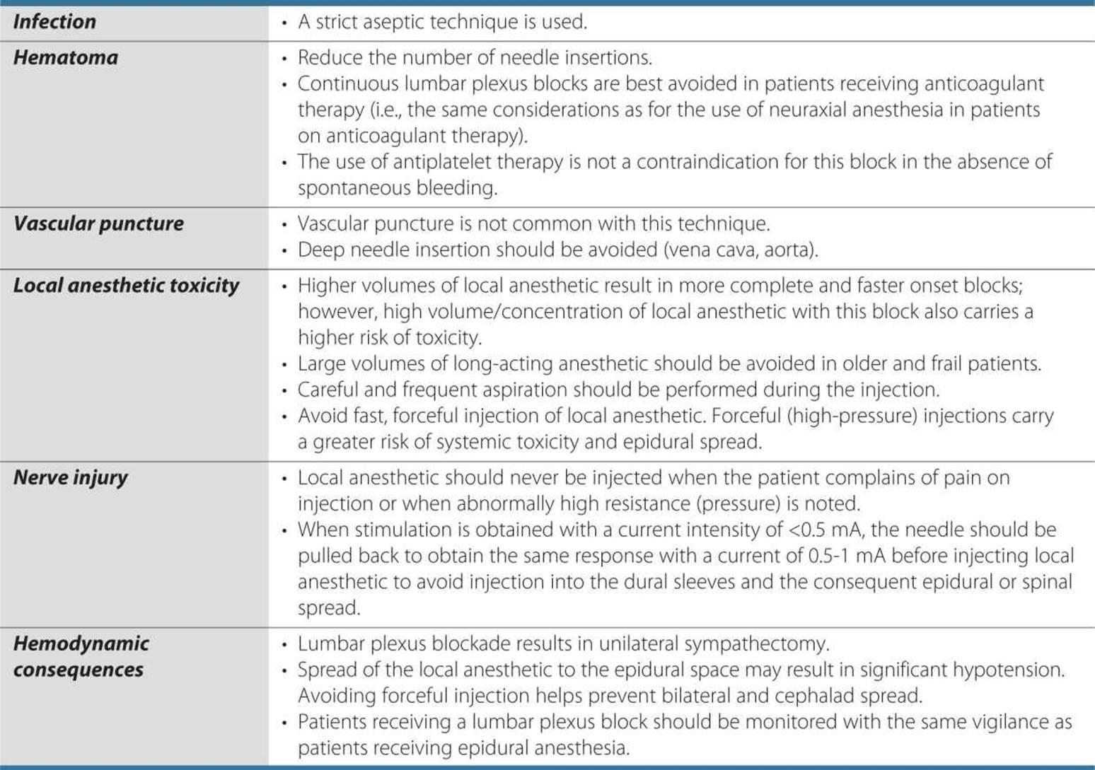 Lumbar Plexus Block - Hadzic\'s Peripheral Nerve Blocks and Anatomy ...
