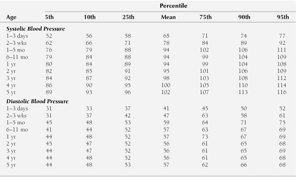 Blood Pressure Values - Park's Pediatric Cardiology for Practitioners ...