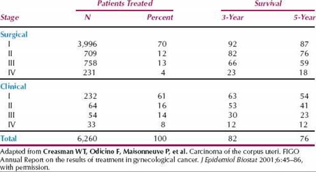 Endometrial cancer survival rates