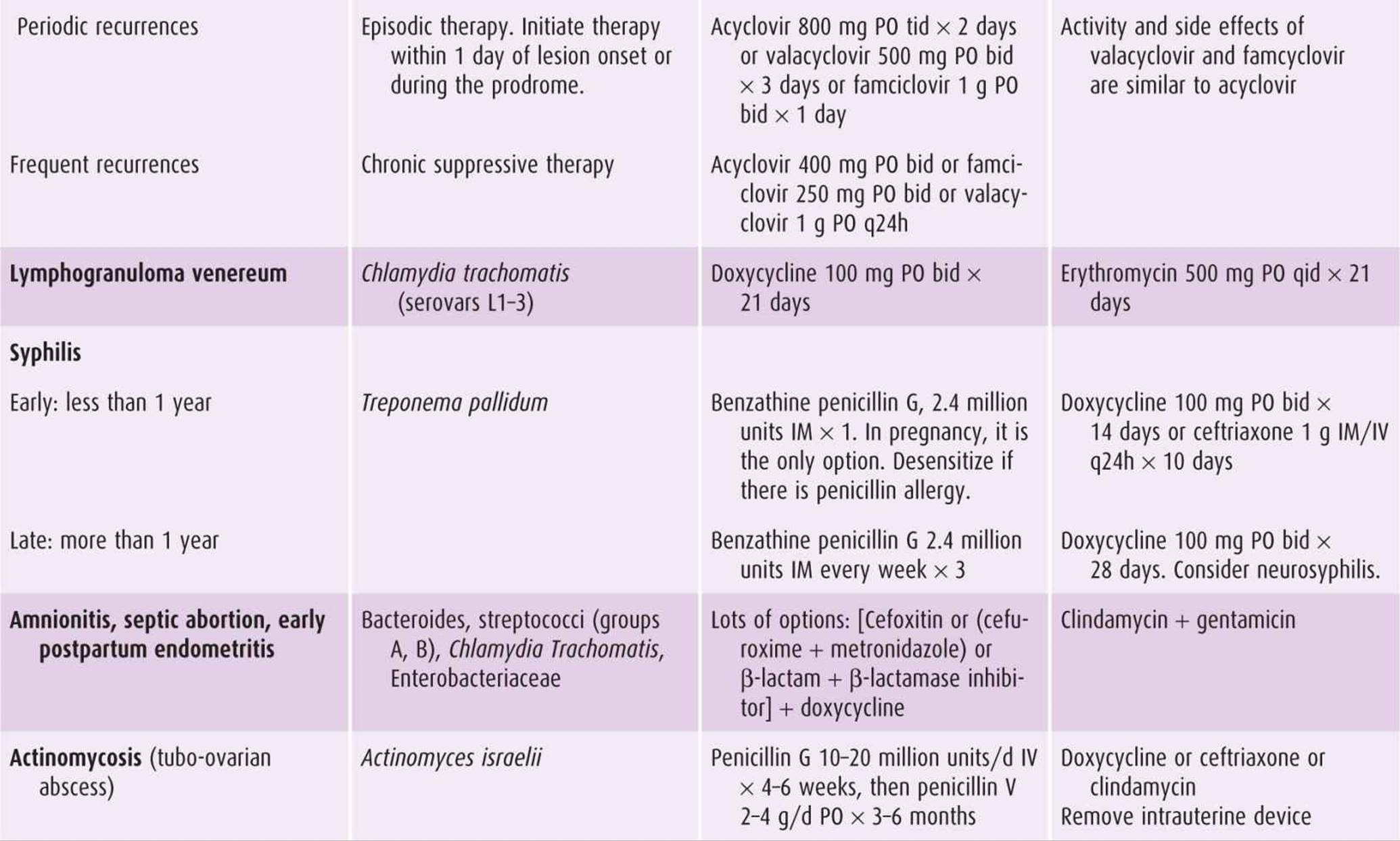 Antimicrobial Chemotherapy - Current Diagnosis & Treatment