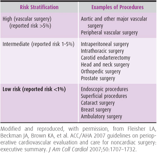 Perioperative Intraoperative And Postoperative Complications In