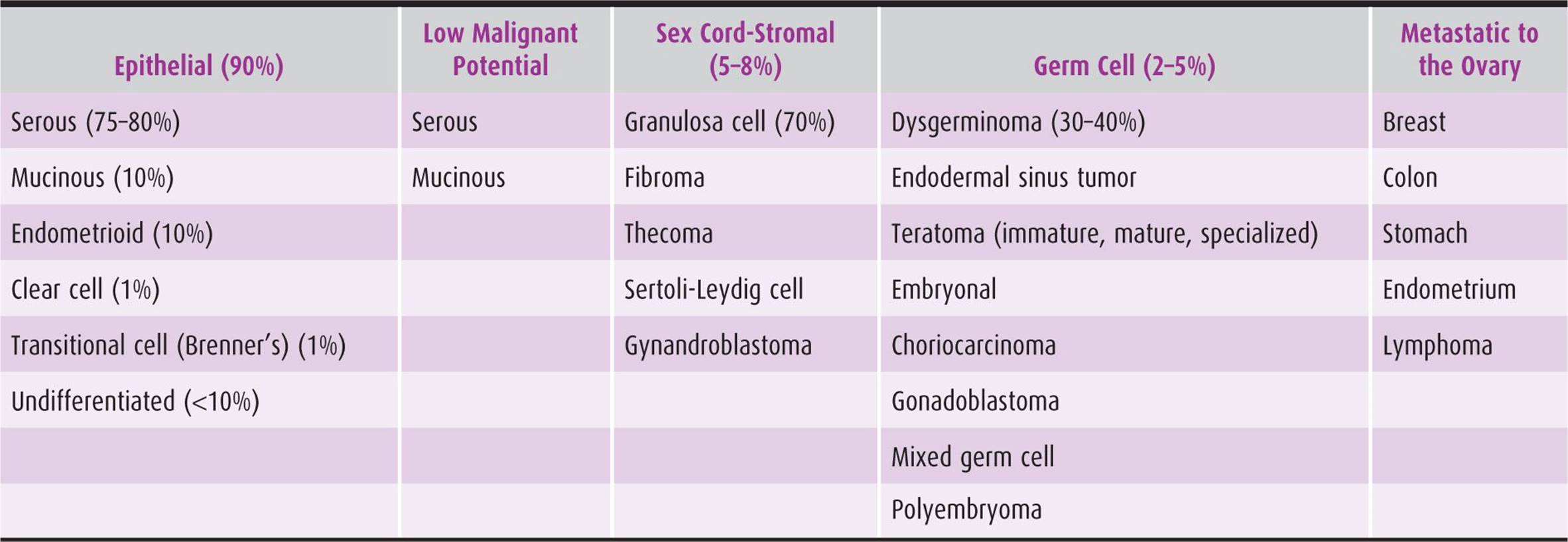Premalignant And Malignant Disorders Of The Ovaries And Oviducts