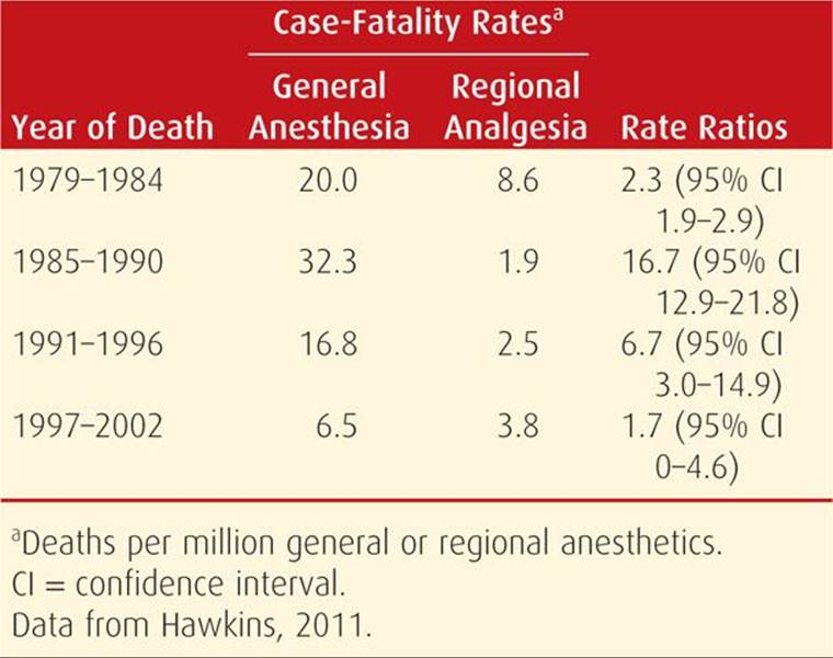Obstetrical Analgesia and Anesthesia - Williams Obstetrics
