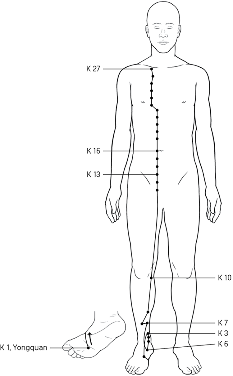 The Acupressure Points: Names, Locations, and Functions - Holistic
