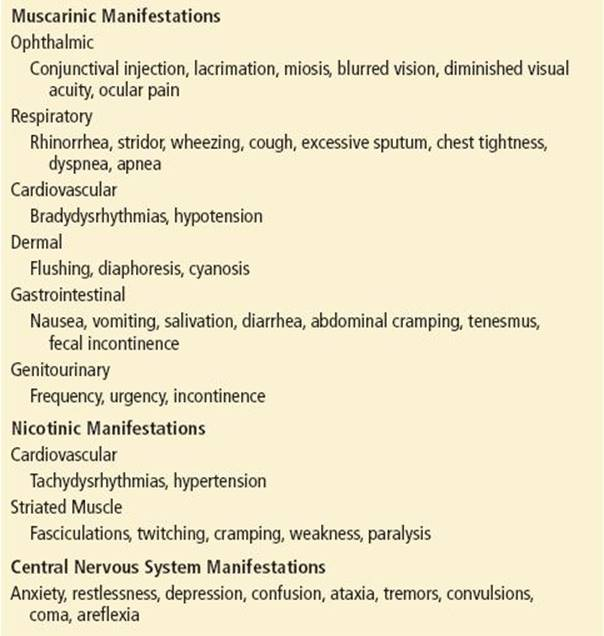 Organophosphate and Carbamate Insecticides - Toxicology