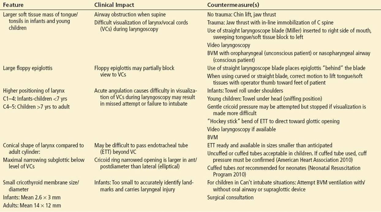Pediatric Airway Management and Rapid-Sequence Intubation ...