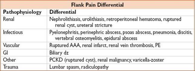 Flank Pain Pocket Emergency Medicine Pocket Notebook Series 3rd Ed