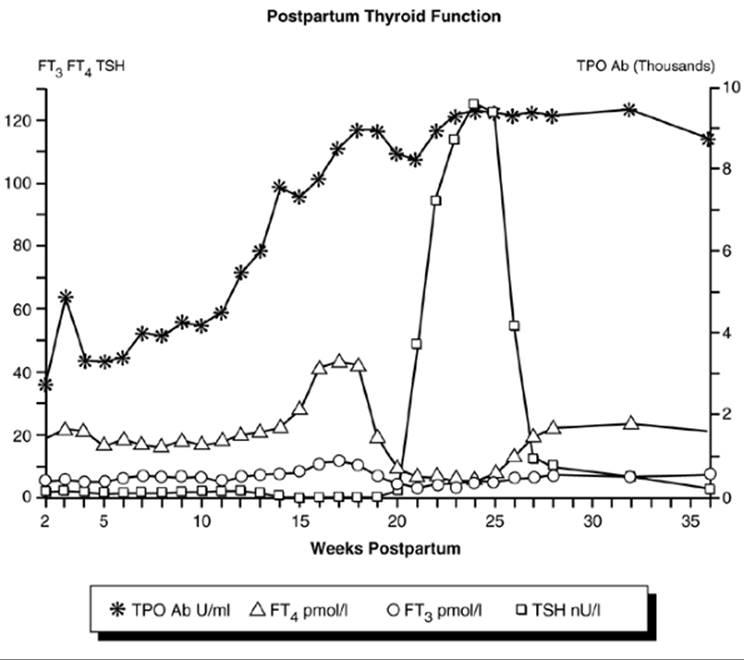 Sporadic and Postpartum Thyroiditis - Werner & Ingbar's The Thyroid: A  Fundamental & Clinical Text, 9th Edition