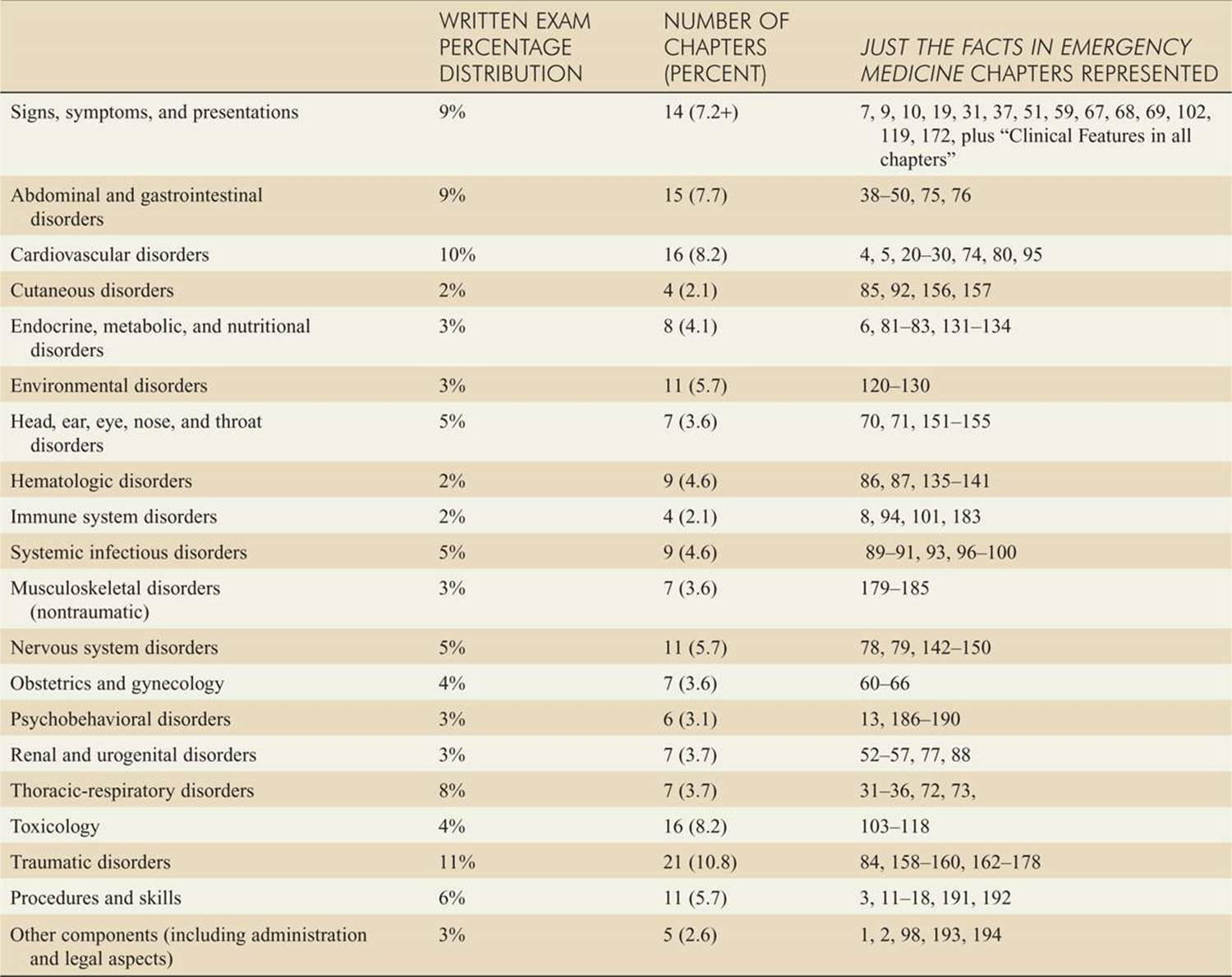 FACTS ABOUT EMERGENCY MEDICINE BOARD EXAMS - TEST
