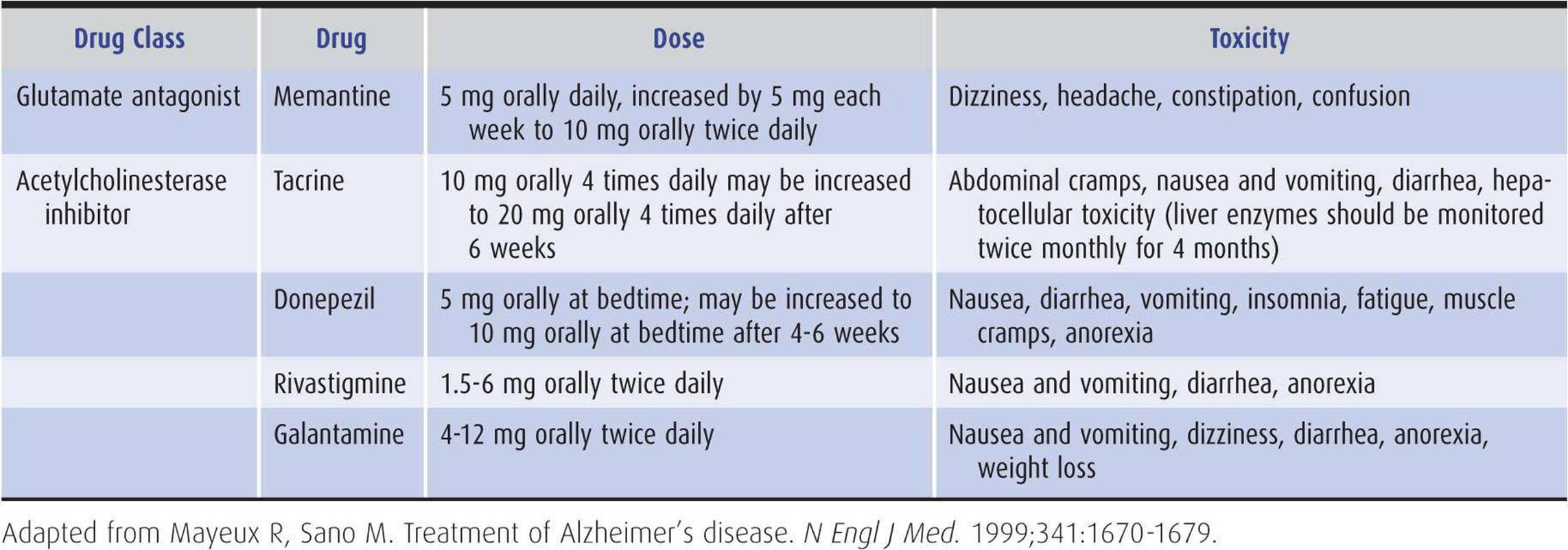 """dementia and diarrhea It is characterized by 4 """"d's"""": diarrhea, dermatitis, dementia, and death diagnosis of pellagra is difficult in the absence of the skin lesions, and is often facilitated by the presence of characteristic ones."""