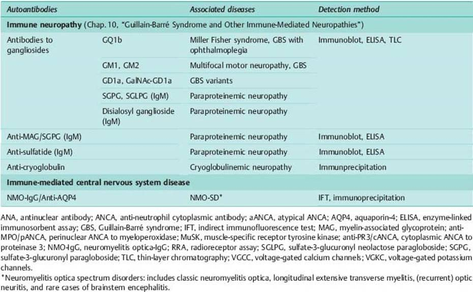 Genetic testing for neurology