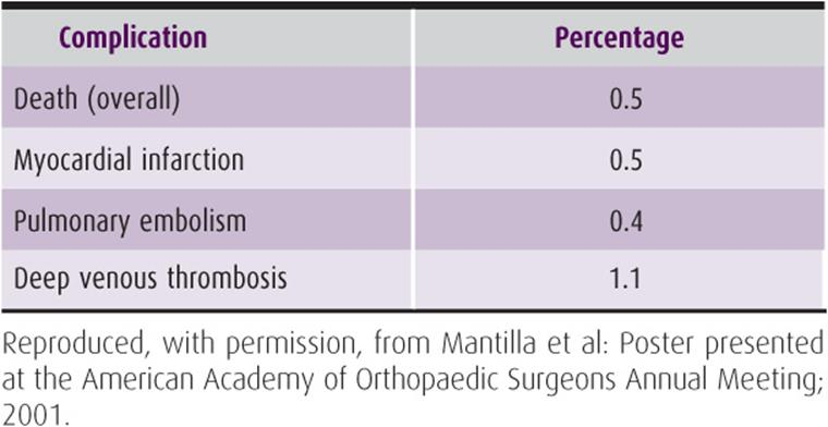 General Considerations in Orthopedic Surgery - Current Diagnosis