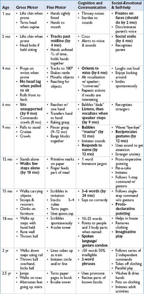 DEVELOPMENTAL MILESTONES - Pocket Pediatrics: The