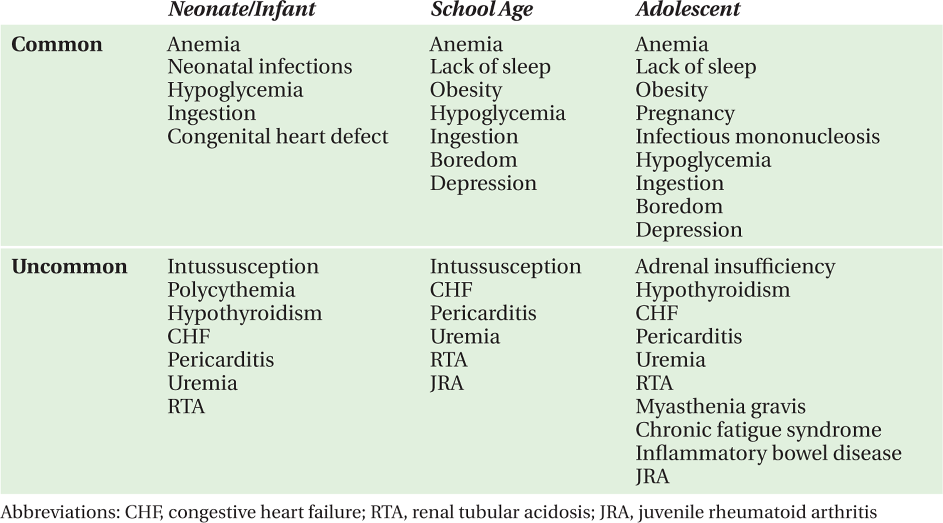 DECREASED ACTIVITY LEVEL - Symptom-Based Diagnosis in