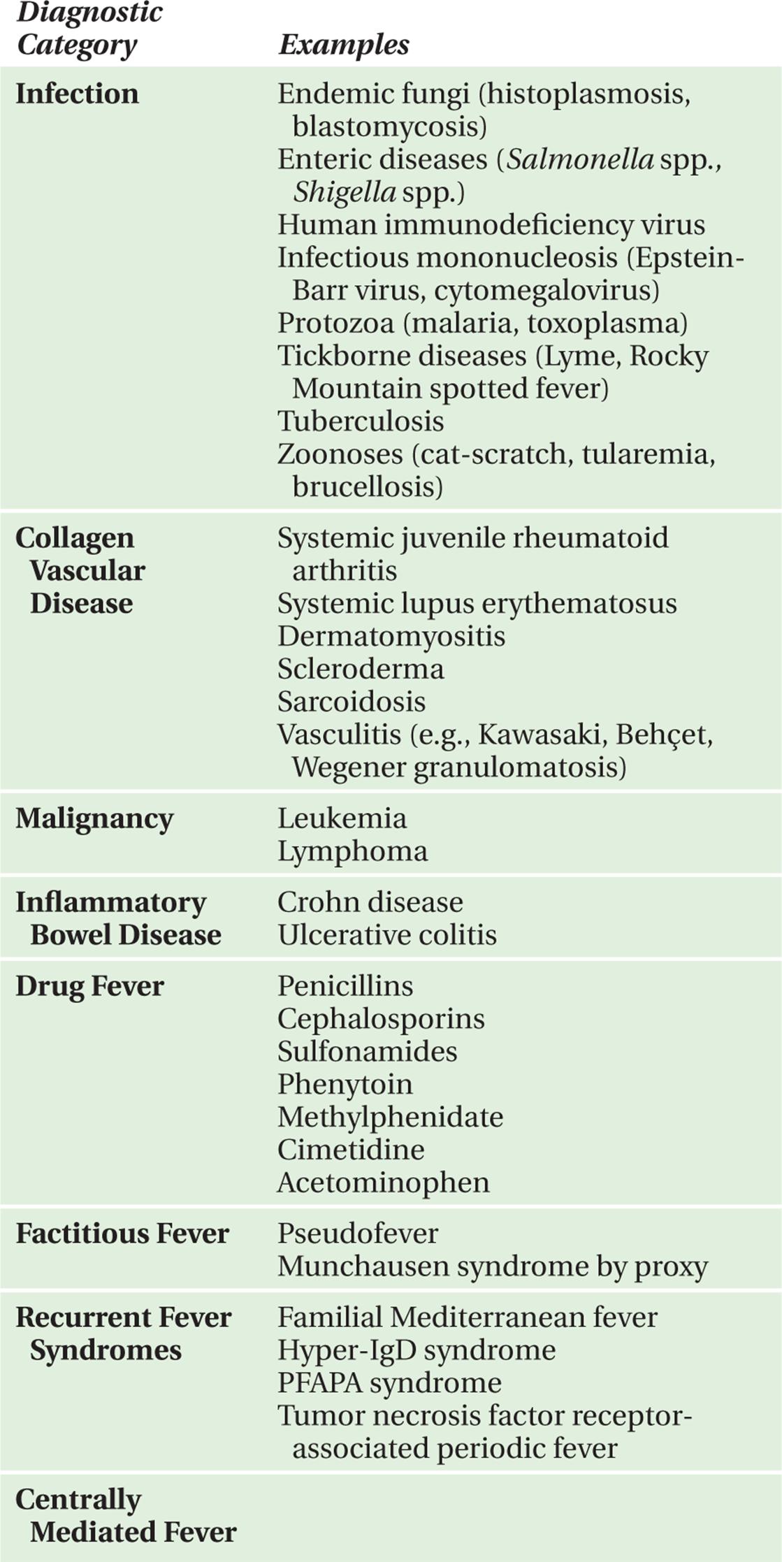 FEVER - Symptom-Based Diagnosis in Pediatrics (CHOP Morning
