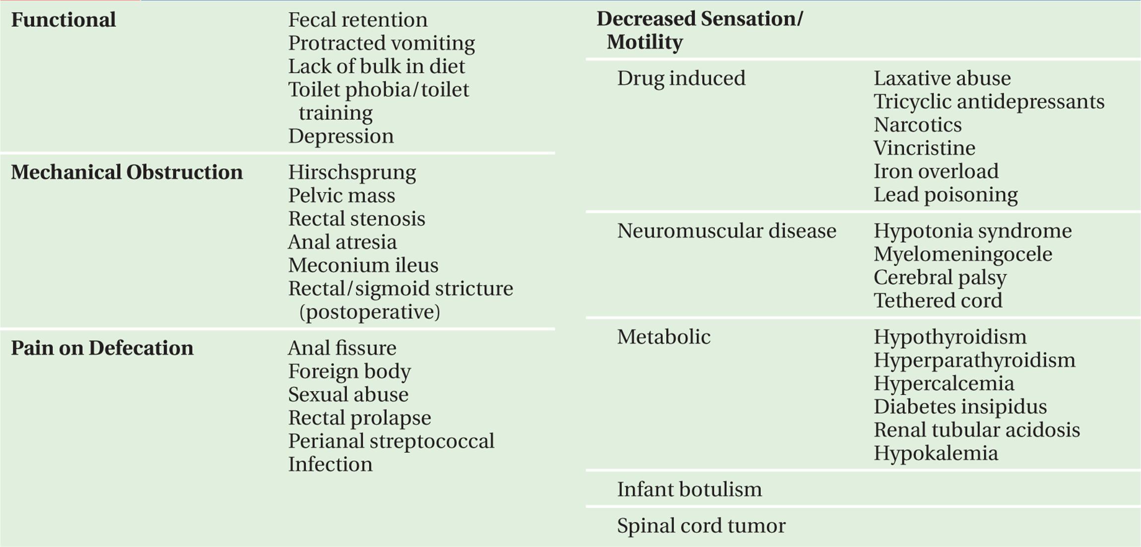CONSTIPATION - Symptom-Based Diagnosis in Pediatrics (CHOP