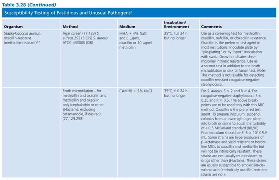 Susceptibility Testing Of Antimicrobials In Liquid Media Antibiotics In Laboratory Medicine 6 Ed