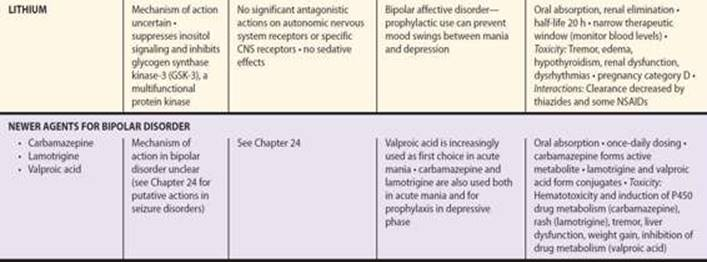 Antipsychotic Agents and Lithium - Basic and Clinical
