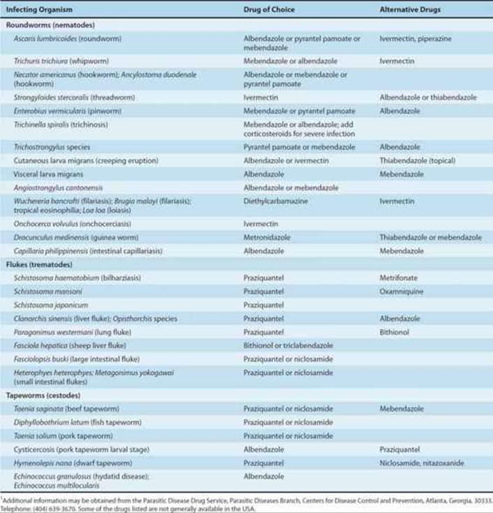 Helminthic drug targets. Parasitic helminths glycans. Parasitic helminths glycans,