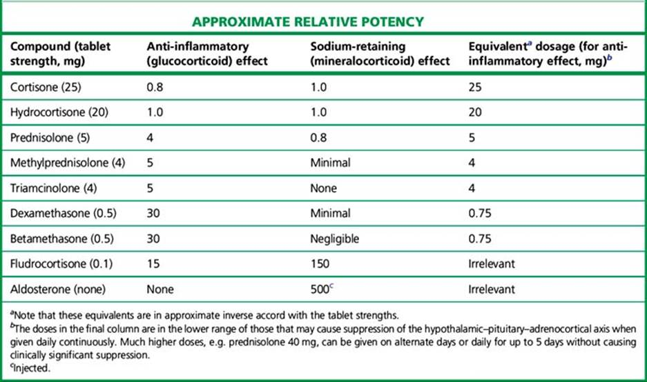 Steroid equivalent doses pdf golden great ape dragon ball
