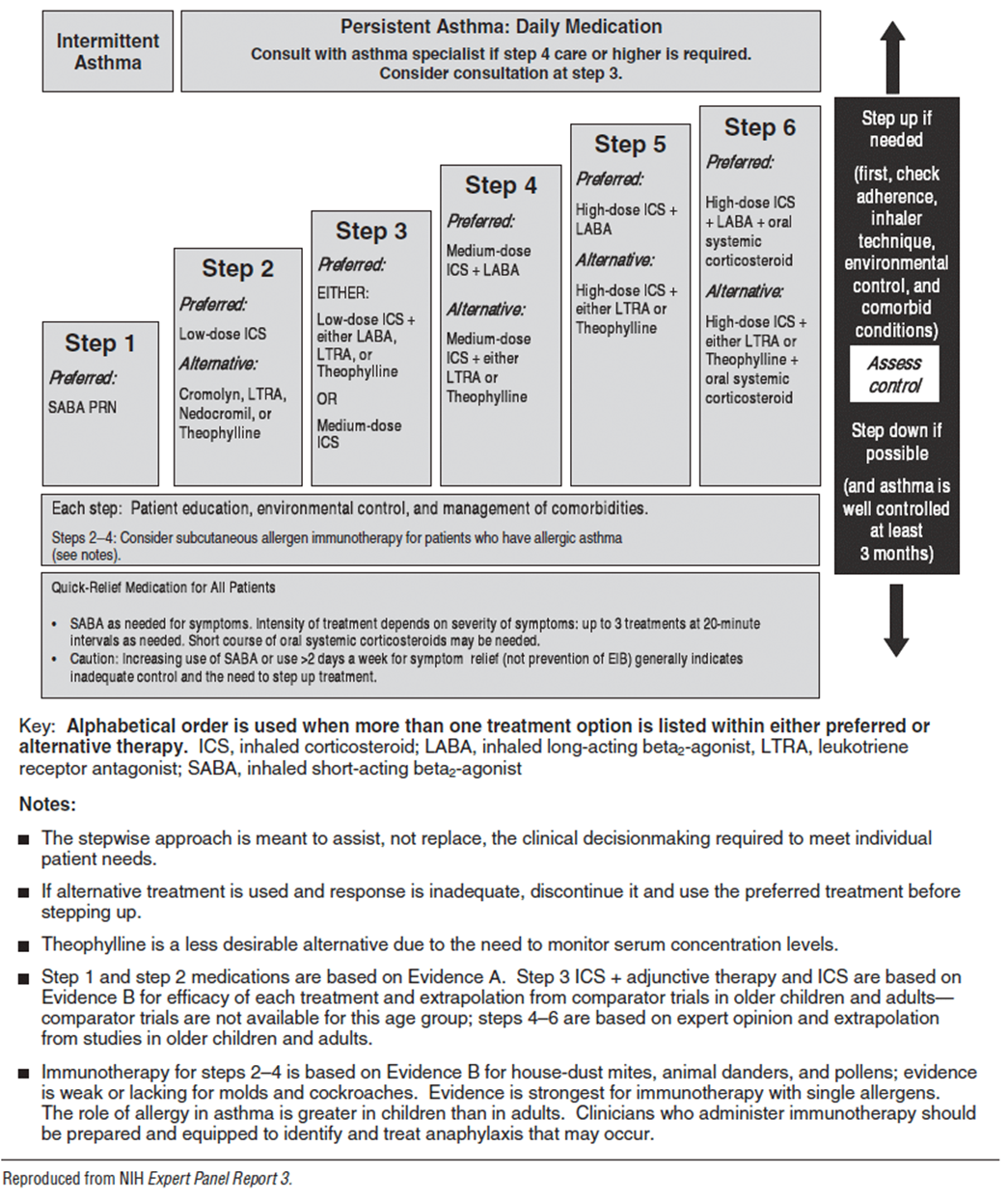 Estrace 0.5 mg tablet.doc - Figure 28 3 Stepwise Approach For Managing Asthma In Children 5 11 Years Of Age Treatment