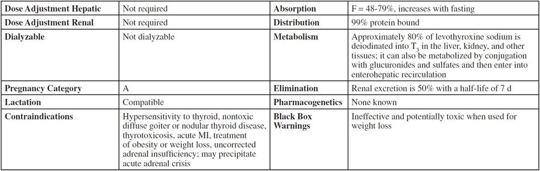 dose adjustment in renal diseases