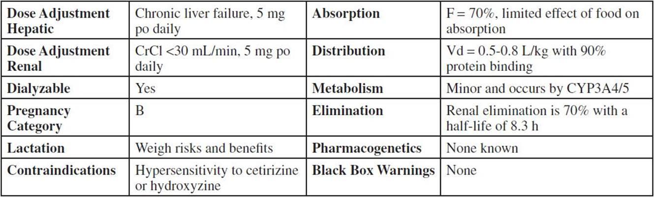 CETIRIZINE: Zyrtec, Various - Top 300 Pharmacy Drug Cards