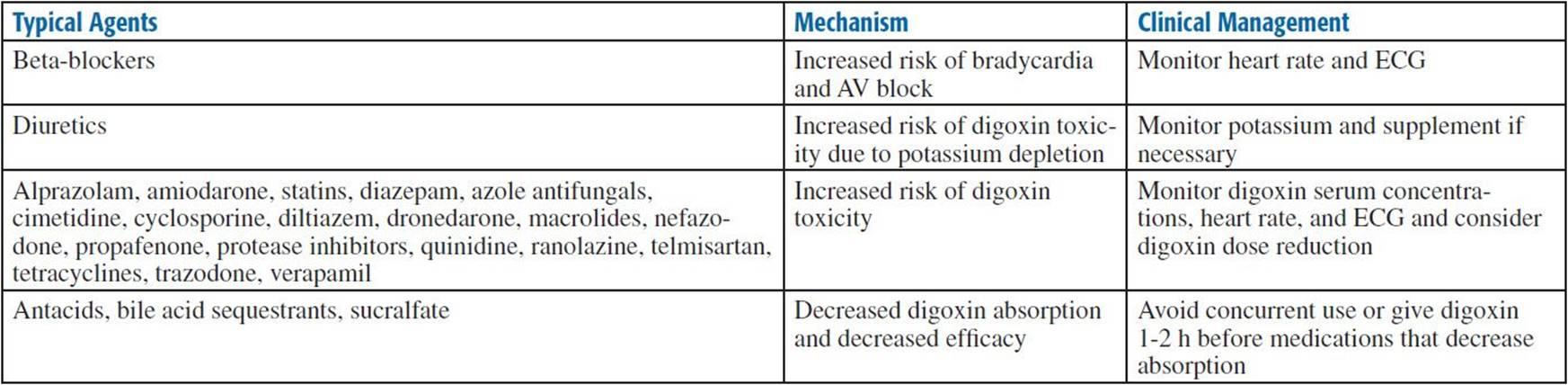 Digoxin Lanoxin Various Top 300 Pharmacy Drug Cards