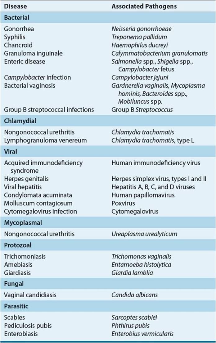 mycoplasma Trichomonas gonococcus gardnerella candida)