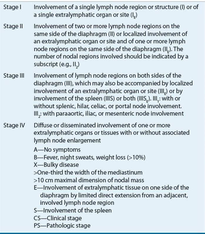 Lymphomas - Oncologic Disorders - Pharmacotherapy A
