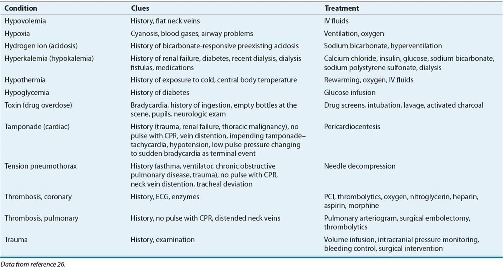 Cardiac Arrest - Pharmacotherapy A Pathophysiologic Approach, 9th Ed