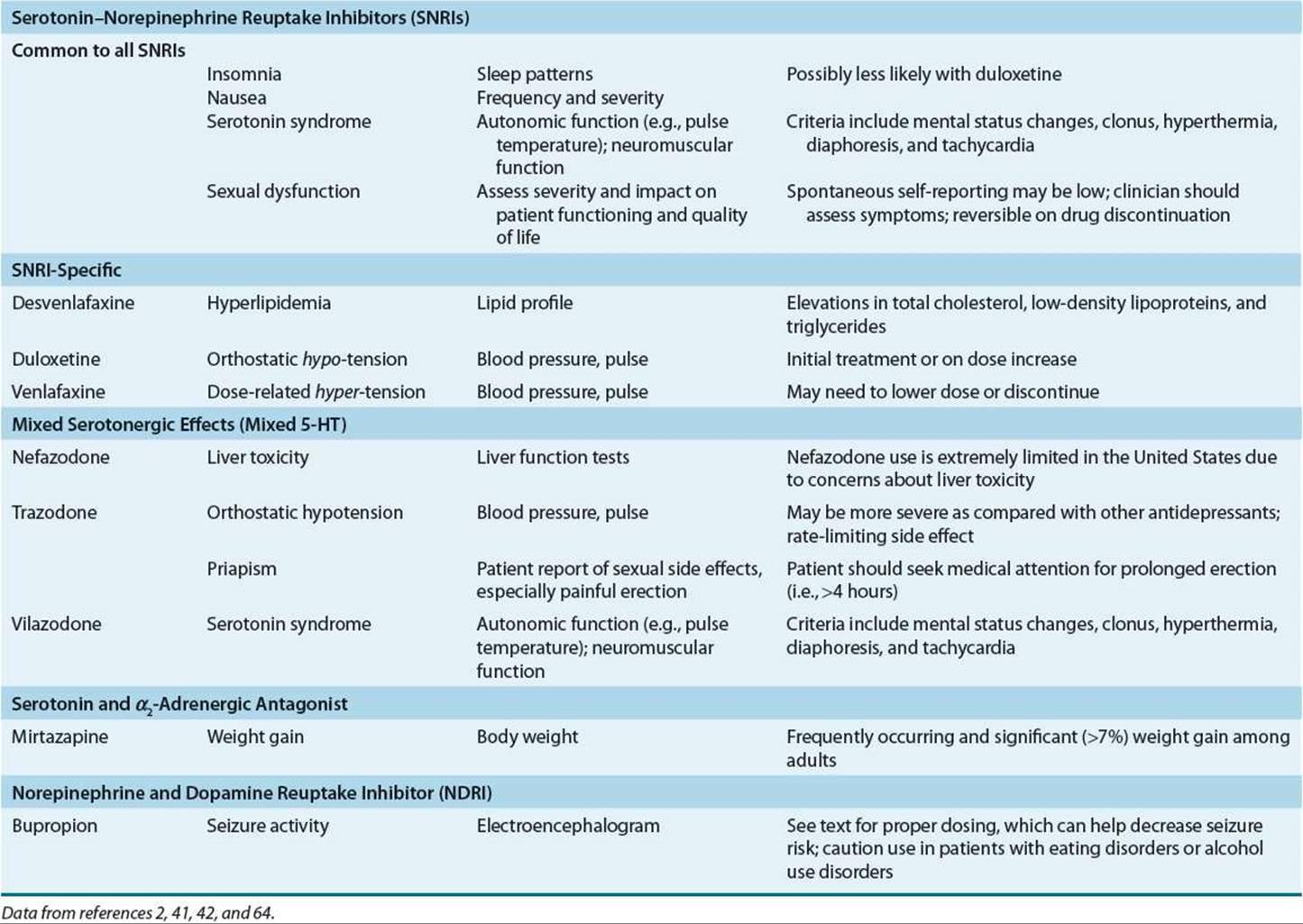 what antidepressants lower blood pressure