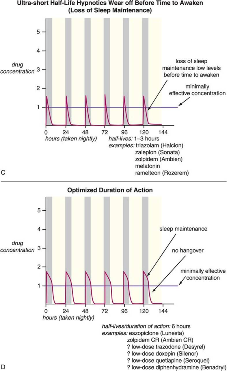 Disorders of sleep and wakefulnessand their treatment