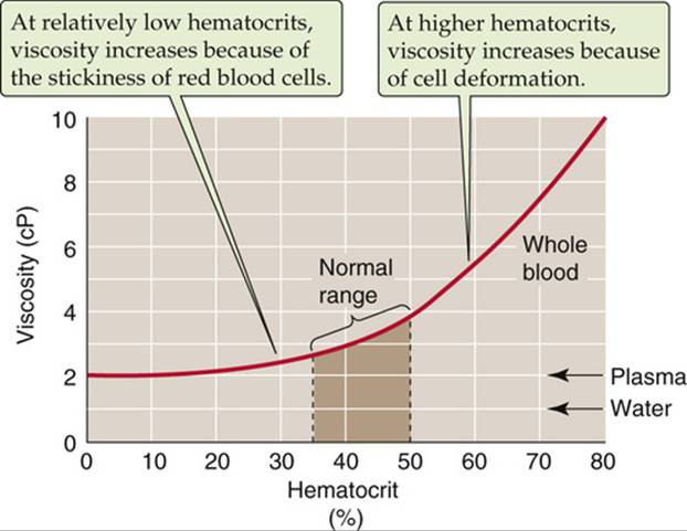 Blood Viscosity - Blood - The Cardiovascular System