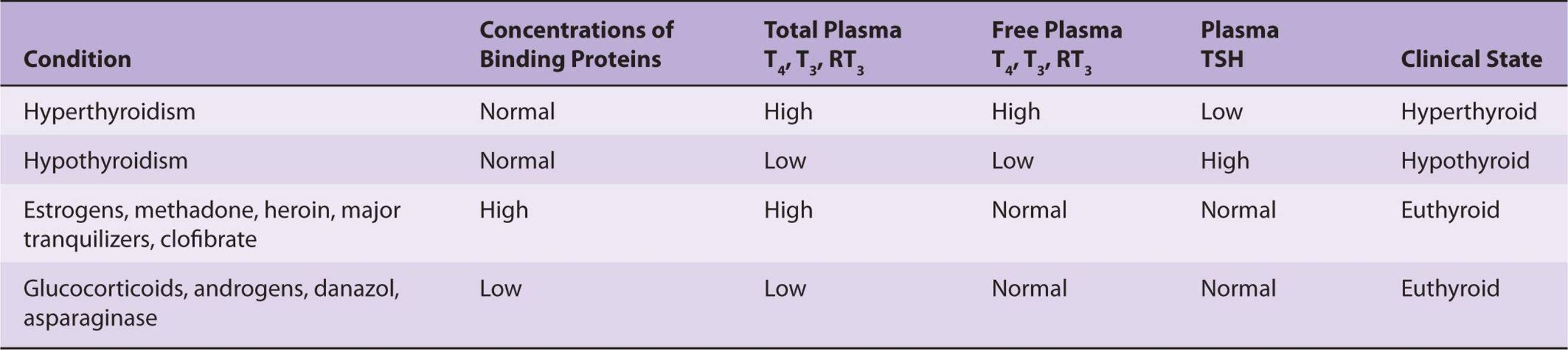 The Thyroid Gland Ganong S Review Of Medical Physiology 24th