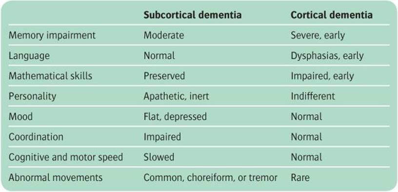 Dementia, delirium, and other neuropsychiatric disorders