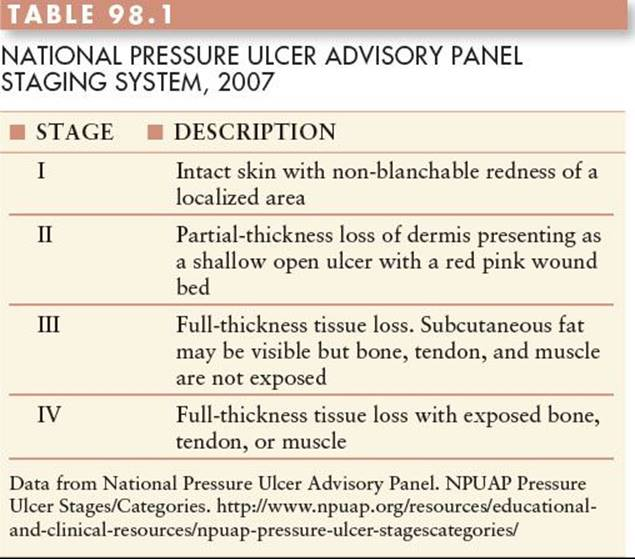 PRESSURE SORES - Grabb and Smith's Plastic Surgery (GRABB'S