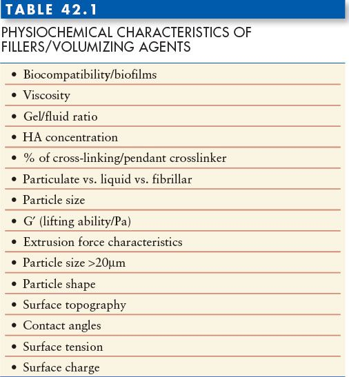 DERMAL AND SOFT-TISSUE FILLERS: PRINCIPLES, MATERIALS, AND