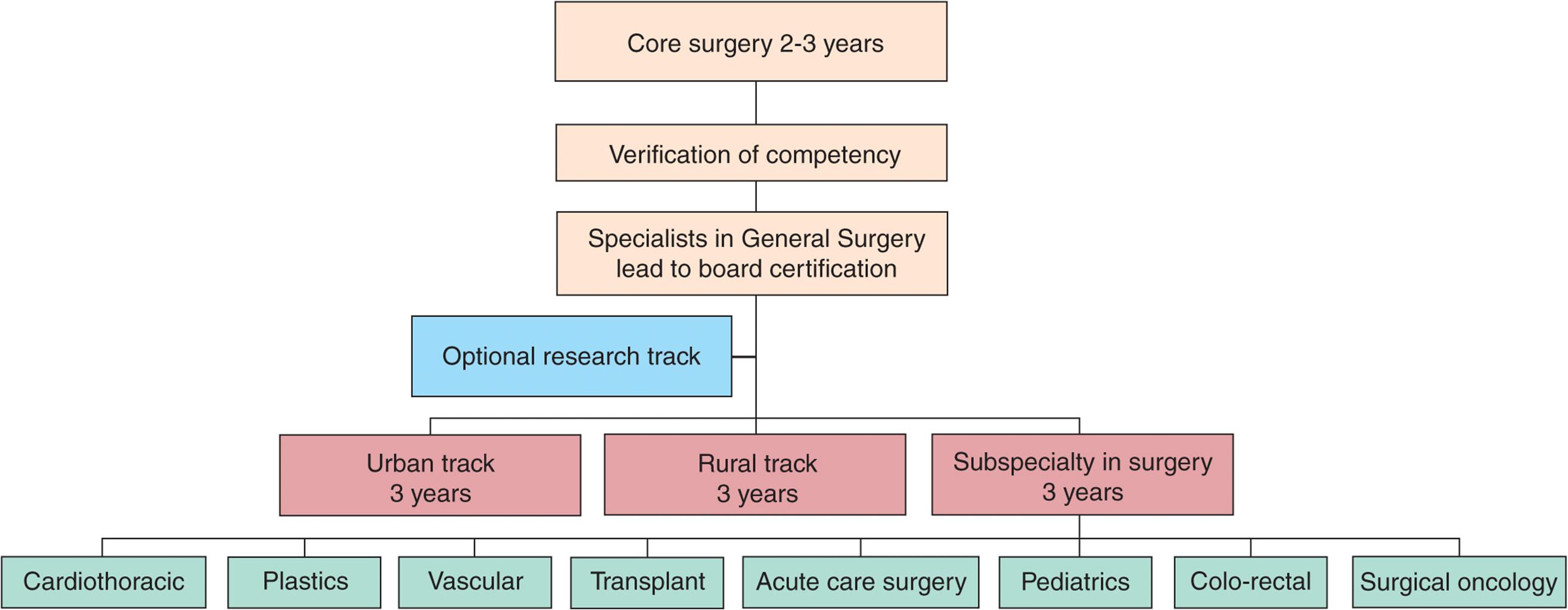 Acute Care Surgery - Trauma, 7th Ed