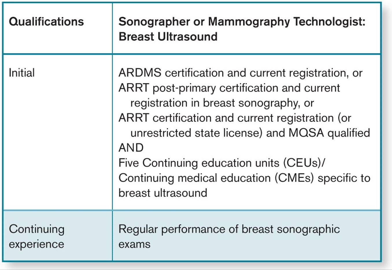 Breast Sonography Lange Review Ultrasonography Examination 4th